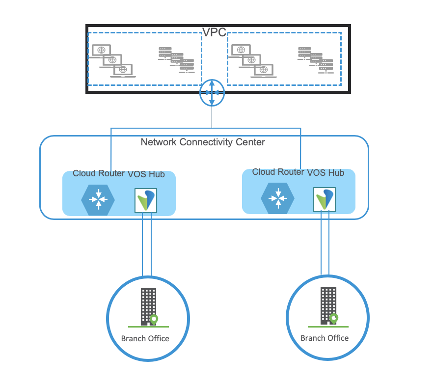 Figure 3: Architecture for reliable connectivity to cloud workloads.